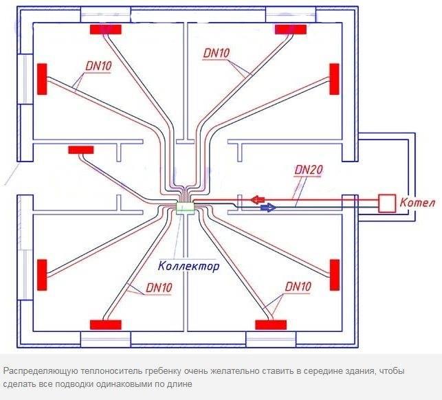 Лучевая (коллекторная) система отопления: особенности, плюсы и минусы
