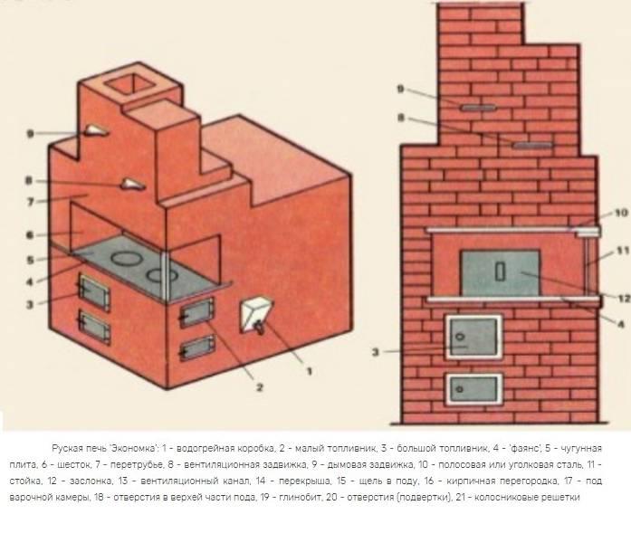 Как сложить печь своими руками: технология кладки кирпича: различные схемы исполнения и хитрости монтажа