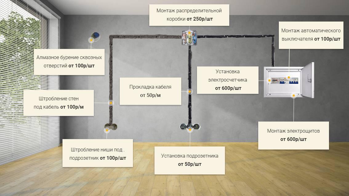Как правильно сделать разводку электрики в квартире