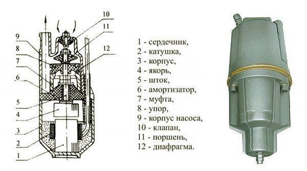 """Насос """"ручеек"""": описание и технические характеристики, использование устройства"""