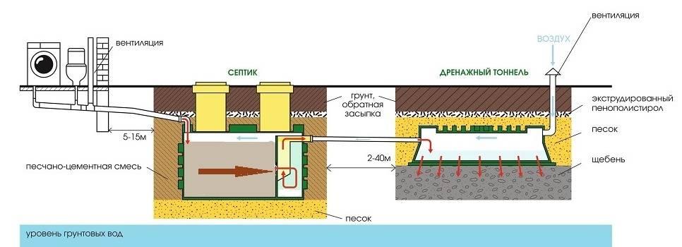 Вентиляция в частном доме из канализационных труб: за и против