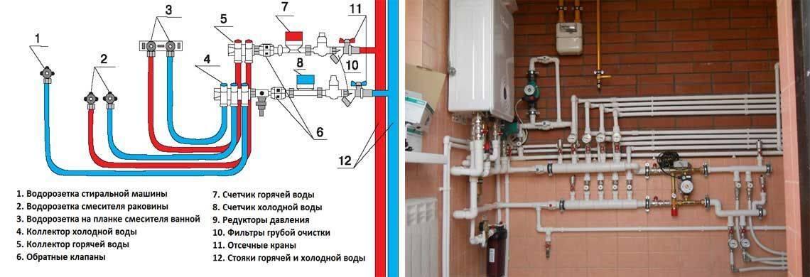 Водопровод в частном доме - способы подключения и разводки труб