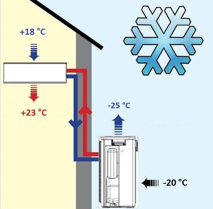 Допустимая температура для работы кондиционера. работа кондиционера зимой
