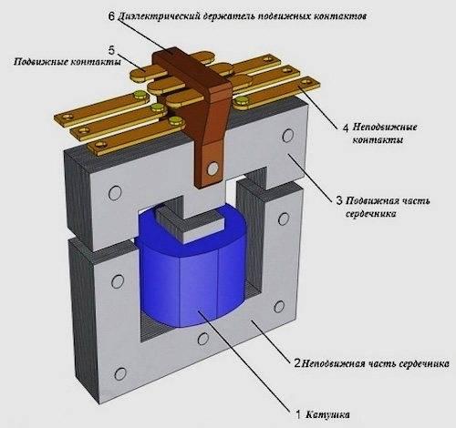 Принцип работы схемы подключения электромагнитного пускателя 380в
