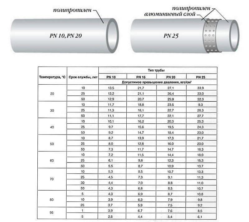 Выбор полипропиленовой трубы для водоснабжения и отопления