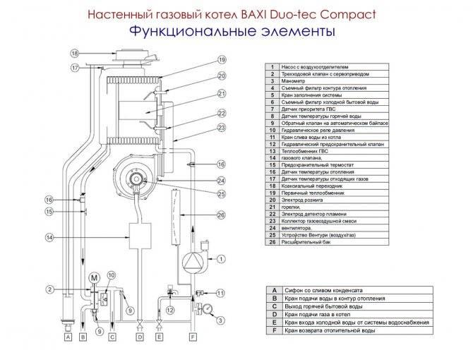 Как настроить газовый клапан на котле. регулировка автоматики газового котла: устройство, принцип работы, советы по настройке
