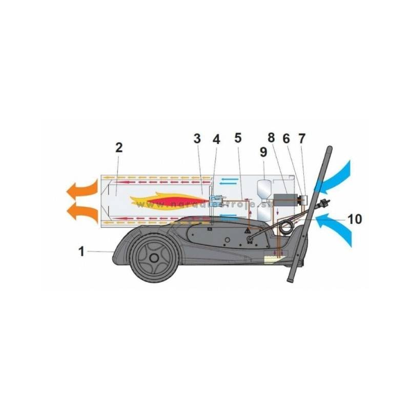Тепловая пушка своими руками(газовая, бензиновая, электрическая): простой способ