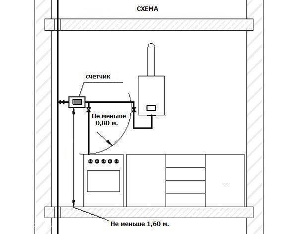 Расстояние от розетки до газовой трубы: правила и условия