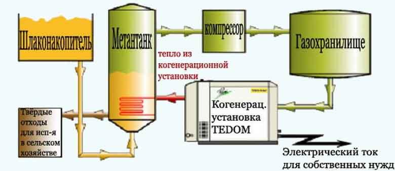 Мини-биогазовая установка работающая на пищевых отходах и разлагаемых органических материалах