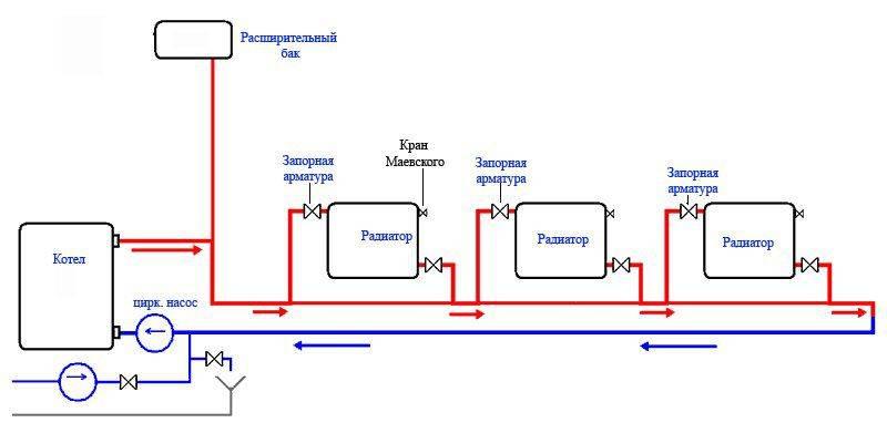 Принцип работы и схема закрытой системы отопления