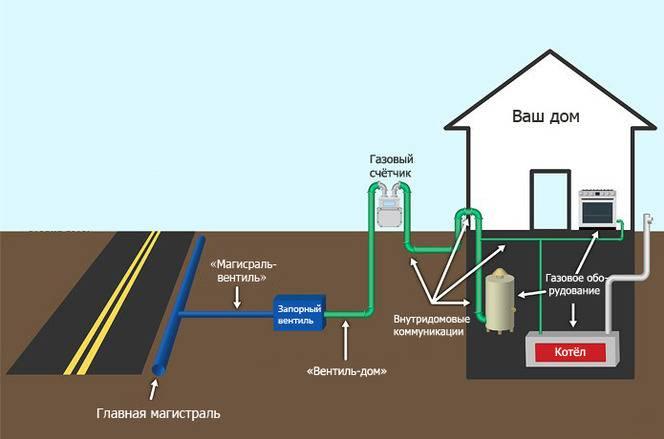 Перенос газовой трубы на участке: правила и нормы безопасности