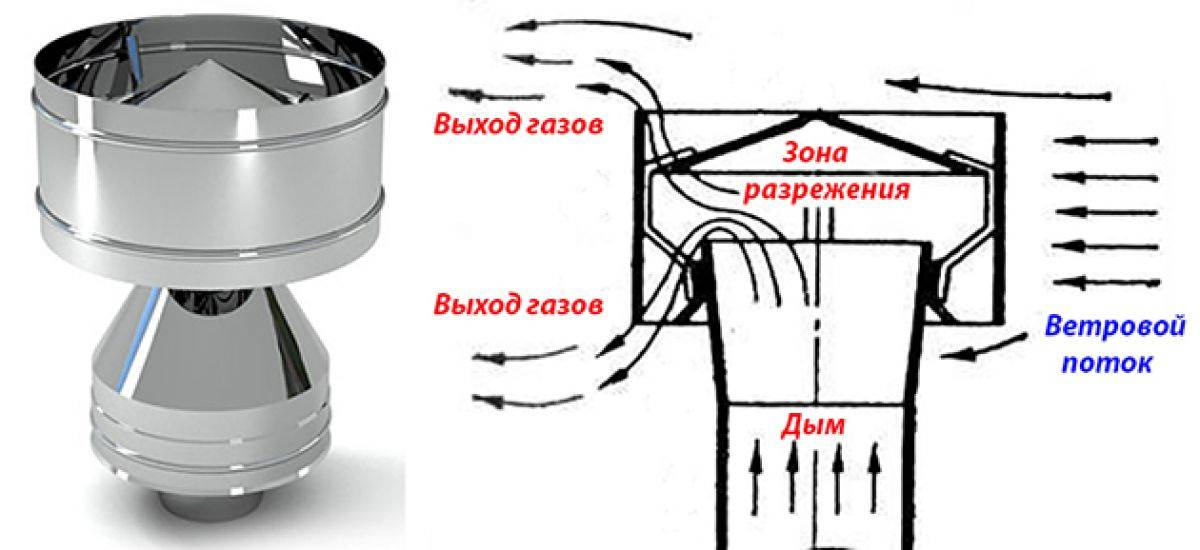 Дефлектор на дымоход своими руками: чертежи и инструкция по монтажу