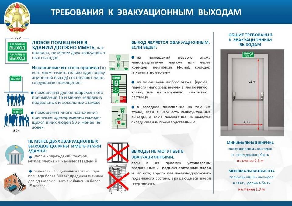 Категория помещения венткамеры по пожарной безопасности