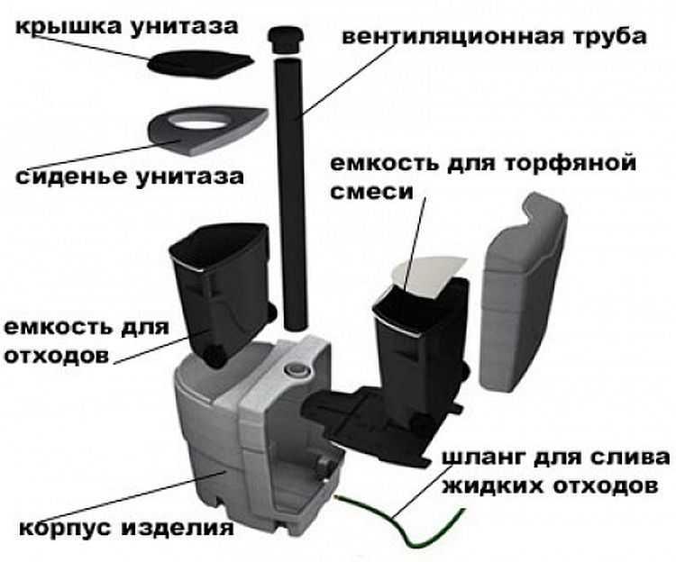 Как работает биотуалет для дачи