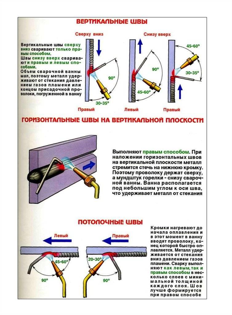 Пособие по сварке электродами