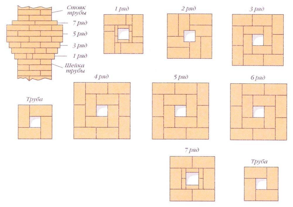 Дымоход для печи своими руками: как правильно построить горизонтальный кирпичный, из какого материала сделать, схема