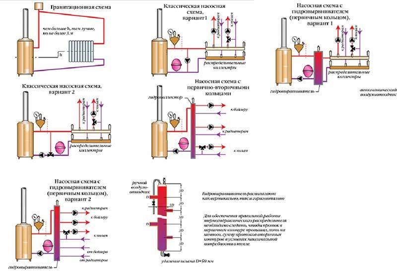 Обвязка твердотопливного котла: схемы с теплоаккумулятором и без