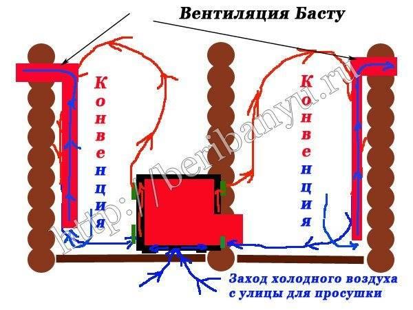 Вентиляция «басту» • banya-guru.ru