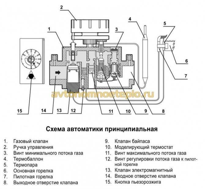Регулировка газового котла: советы по настройке оборудования для корректной работы