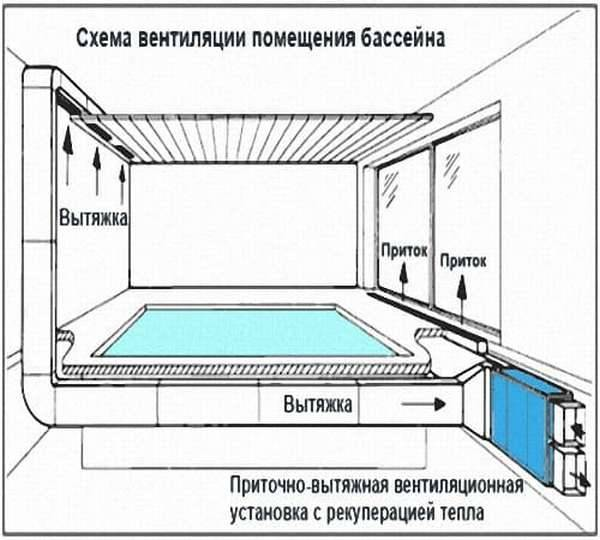 Проект вентиляции бассейна