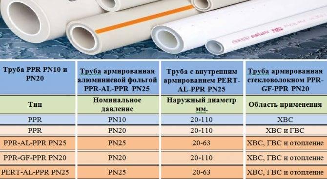 Диаметры полипропиленовых труб - внутренние и внешние | таблица