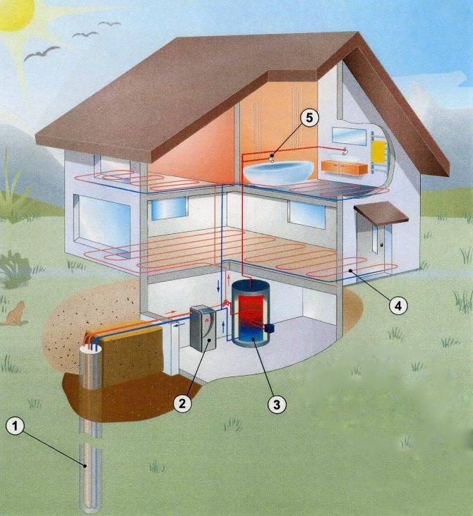 Отопление частного дома без газа и электричества: как отопить дешево, экономичные варианты + возможные решения