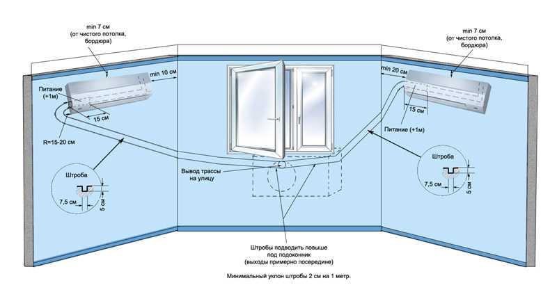 Розетка для кондиционера: выбираем расположение и расстояние от потолка