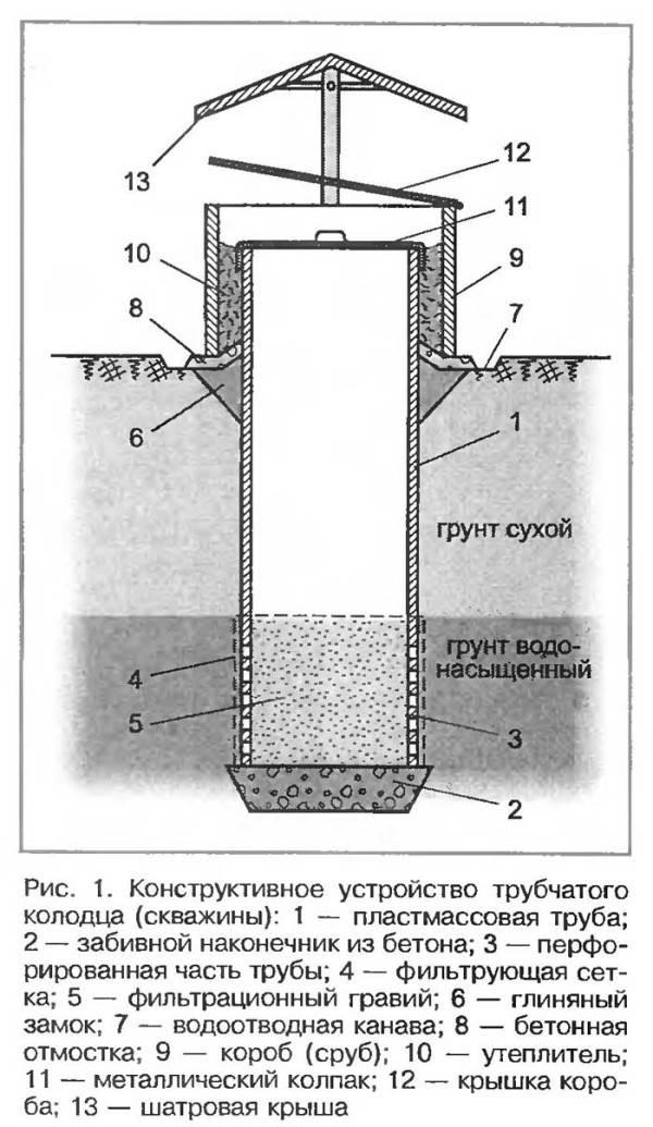 Строительство колодца на даче   remsovet.com