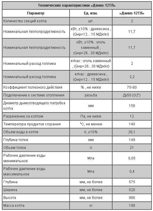 Газовые котлы данко: обзор, отзывы, технические характеристики