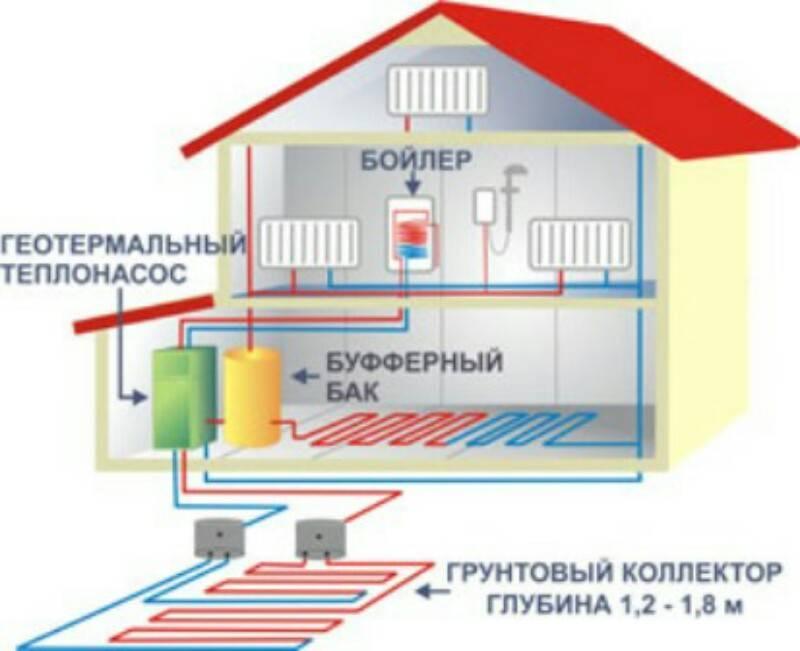 Делаем геотермальное отопление дома своими руками: рассмотрим тщательно