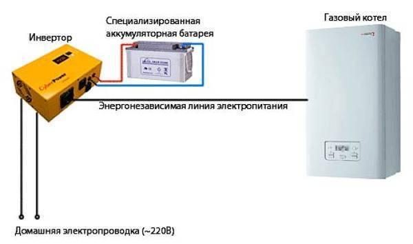 Инвертор для котла отопления главная