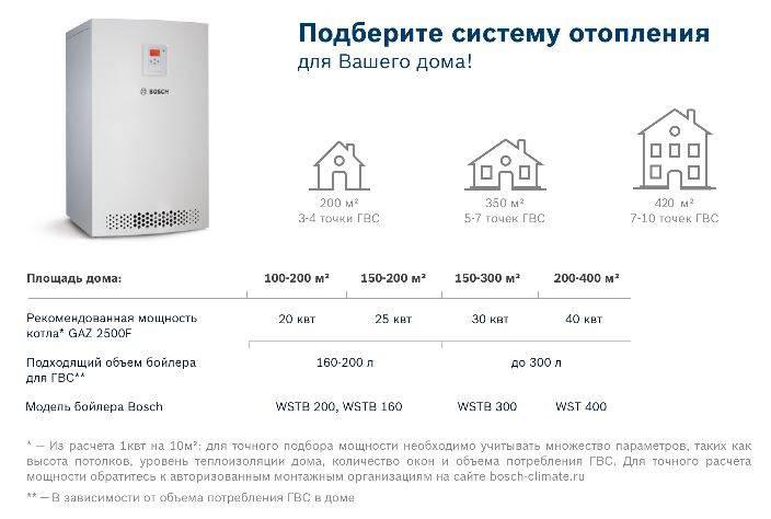 Сколько потребляет кондиционер электроэнергии в час на обогрев или охлаждение