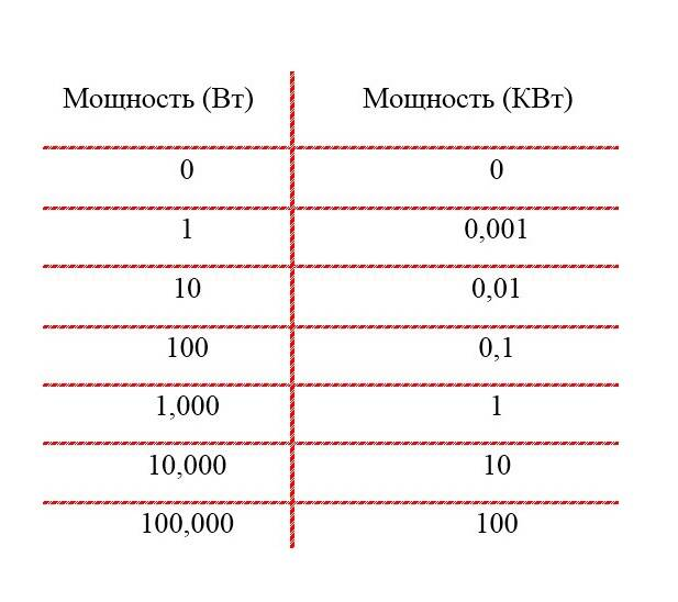 Как определить ампераж по мощности