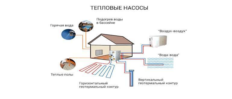 Тепловой насос: принцип работы - особенности и виды