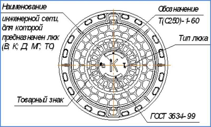 Как подобрать диаметр люка для канализационного колодца? советы +фото и видео