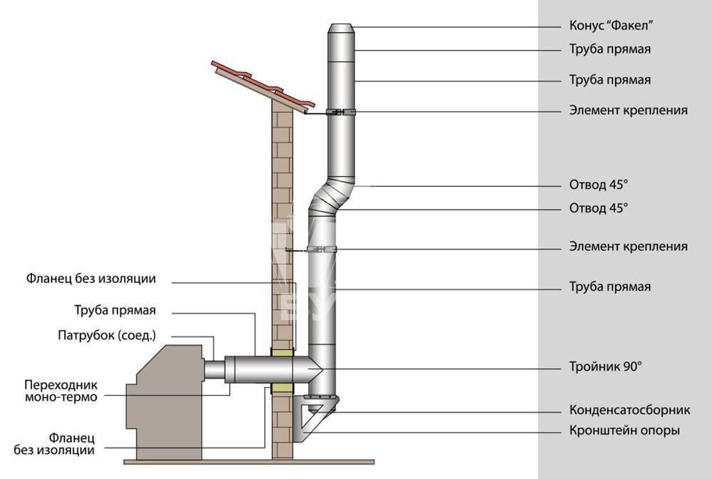 Устройство дымохода для газового котла в частном доме