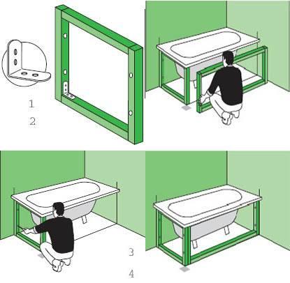 Раздвижной экран под ванну: пошаговый инструктаж по сборке заводской конструкции + советы умельцам