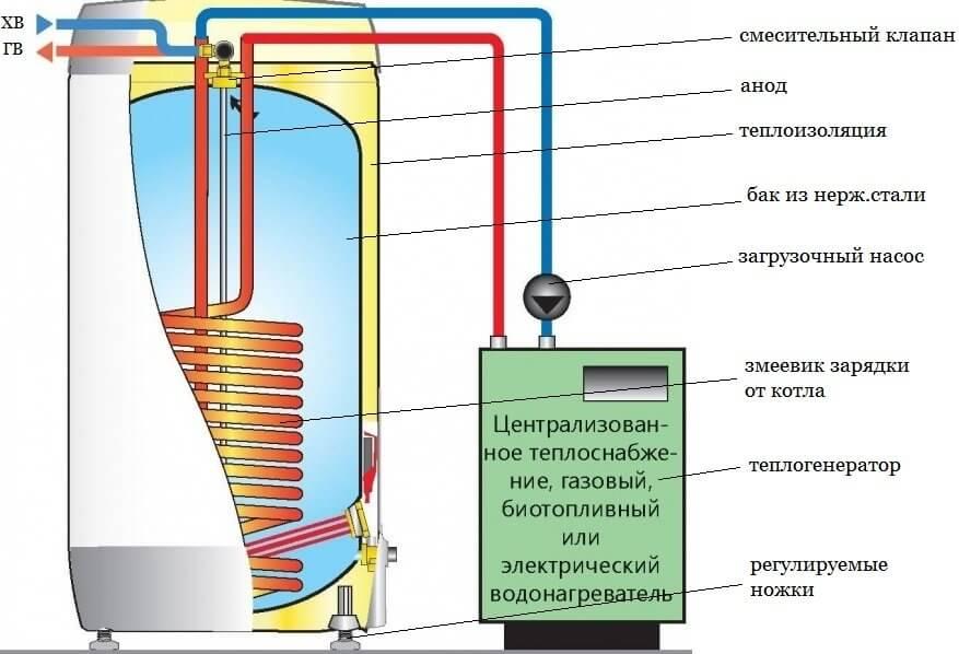 Проточный или накопительный водонагреватель - что лучше