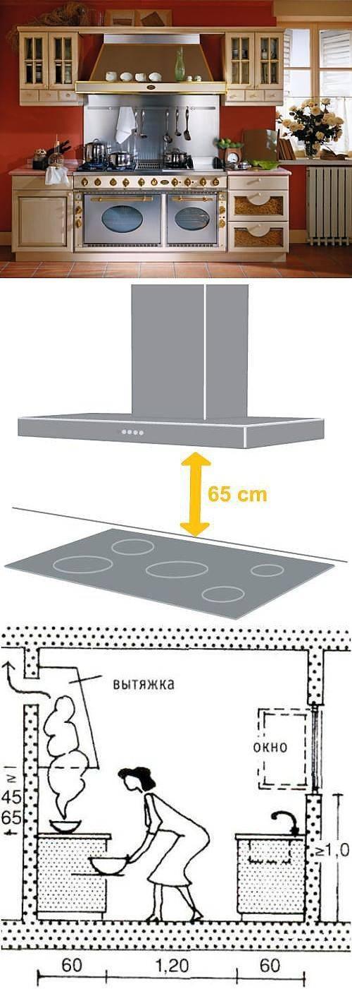 Встраиваемая вытяжка на кухню: как выбрать, размеры, рейтинг