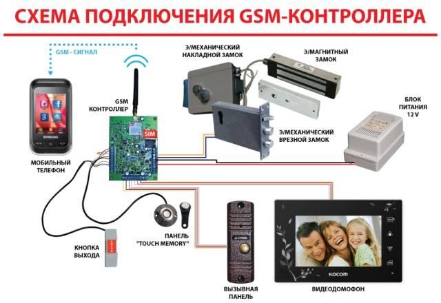 Управление газовым котлом через смартфон