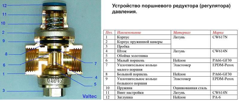 Клапан регулировки давления воды, регулировка клапана