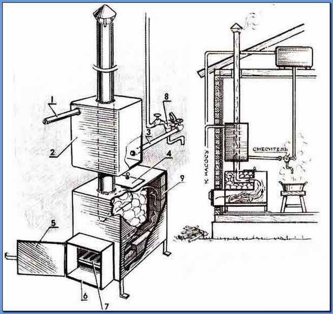 Печь для бани на газу - выбираем подходящую модель или изготавливаем своими руками