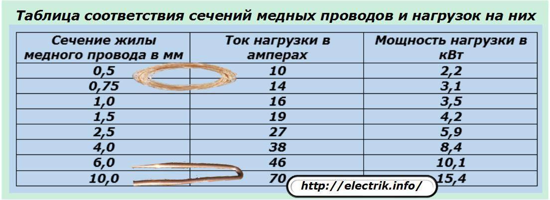 Диаметр провода. как определить сечение по диаметру. таблица