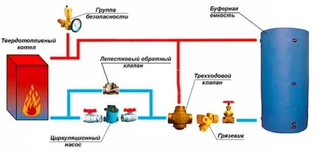Почему часто включается газовый котел: 5 основных причин