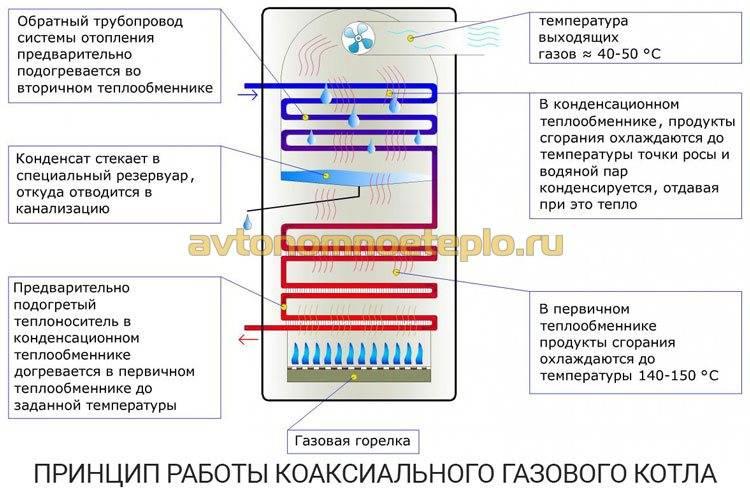 Конденсационный котел: тонкости установки и эксплуатации. газовый конденсационный котел – монтаж, установка, дымоход требование к установки конденсационного котла