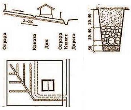 Дренаж участка своими руками: особенности сооружения различных видов дренажа