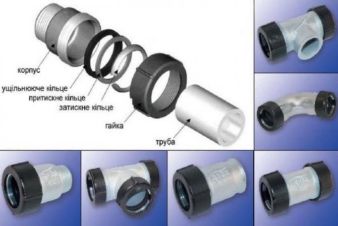 Варианты соединения металлической трубы с пластиковой в различных случаях