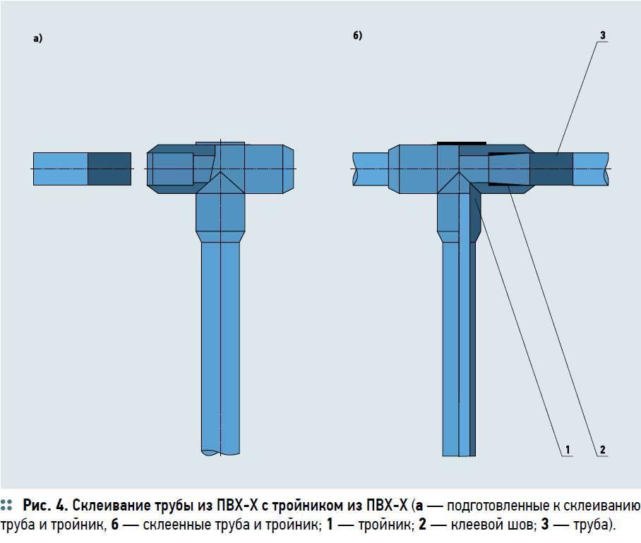 Как соединить пластиковую трубу с металлической: виды соединений, нюансы монтажа