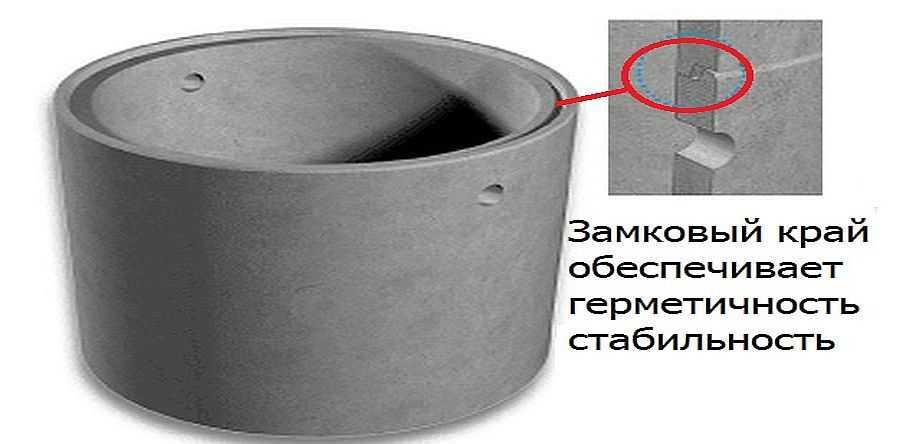 Железобетонные кольца для колодцев: виды, маркировка, технология производства + обзор производителей - точка j
