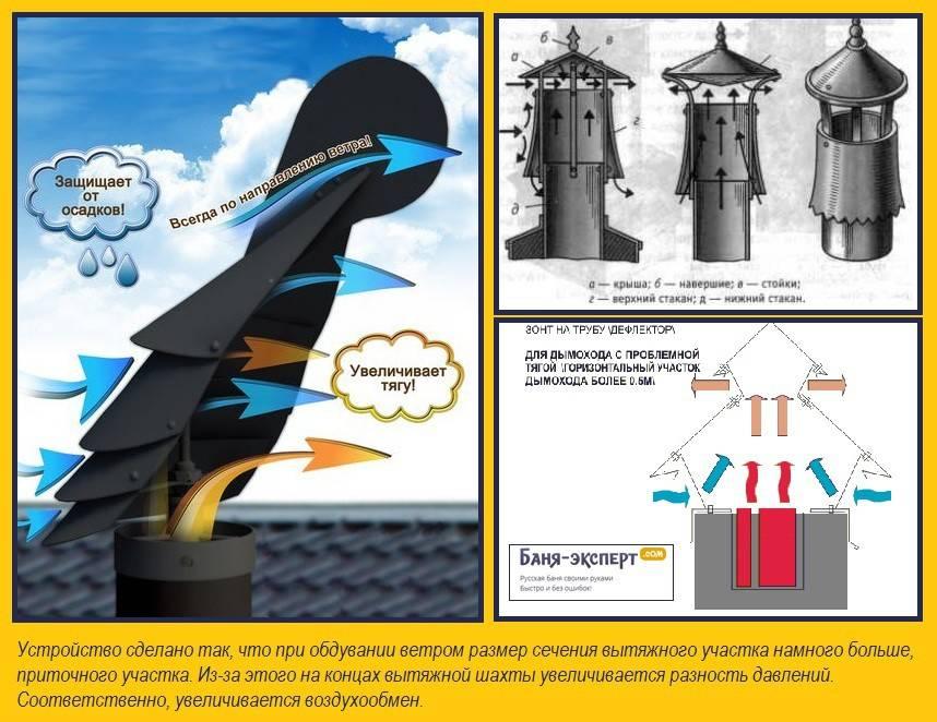 Дымоход для твердотопливного котла: какой лучше выбрать, схема устройства, расчет высоты трубы и монтаж своими руками